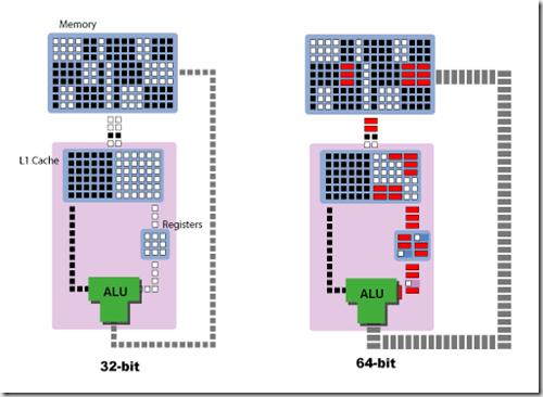 ماهو الفرق بين المعالجات 32 بت و 64 بت image-thumb.png