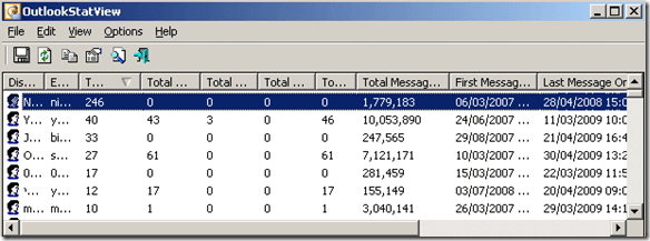 outlook statistics