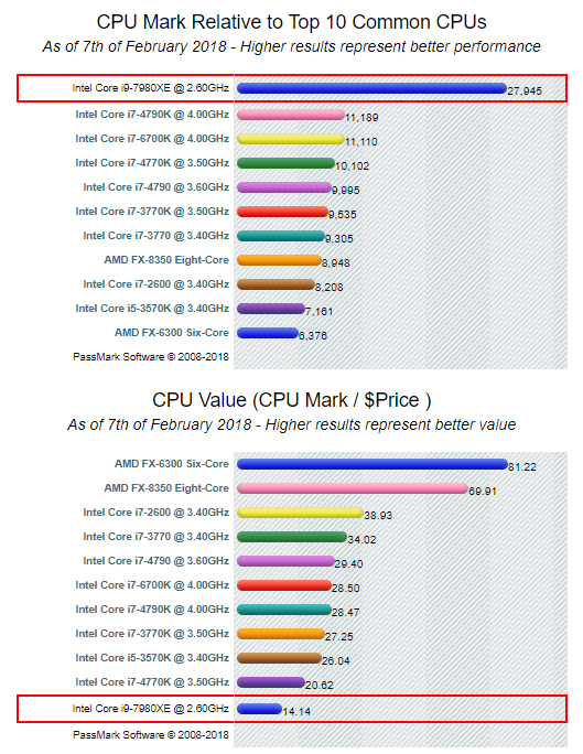 CPU Processor Comparison – Intel Core i9 vs i7 vs i5 vs i3