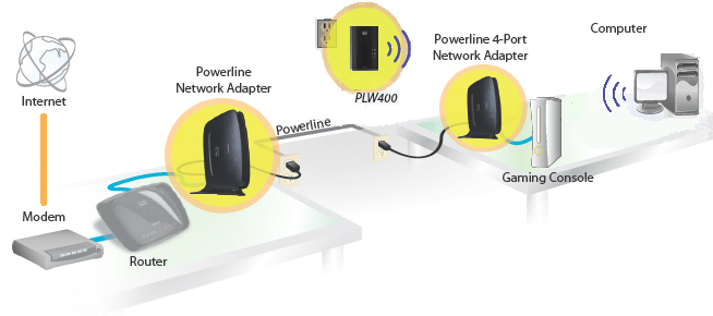 Prime Wifi Extenders Vs Powerline Adapters Which Is The Best Wiring 101 Capemaxxcnl