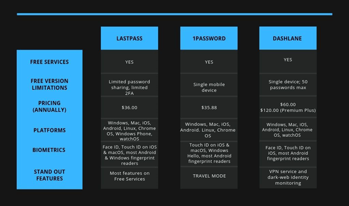 LastPass vs 1Password vs Dashlane